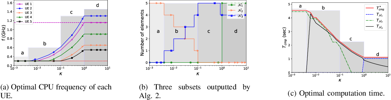 Figure 1 for Federated Learning over Wireless Networks: Convergence Analysis and Resource Allocation
