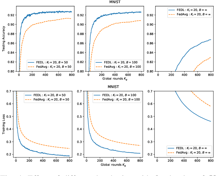 Figure 4 for Federated Learning over Wireless Networks: Convergence Analysis and Resource Allocation