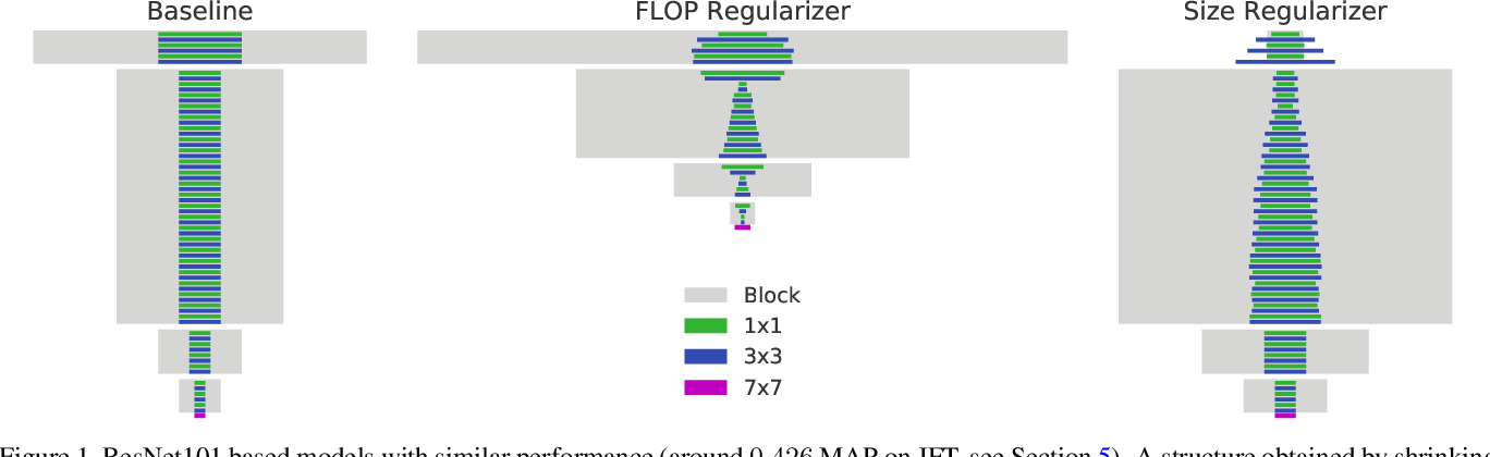 Figure 1 for MorphNet: Fast & Simple Resource-Constrained Structure Learning of Deep Networks