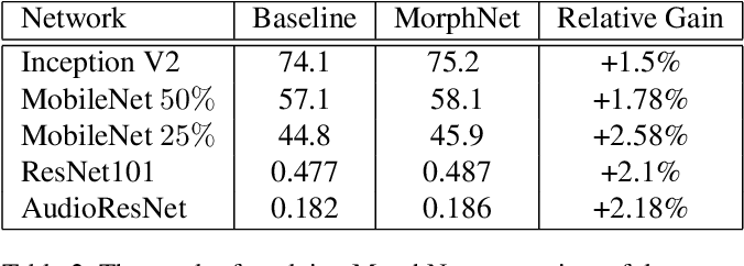 Figure 4 for MorphNet: Fast & Simple Resource-Constrained Structure Learning of Deep Networks