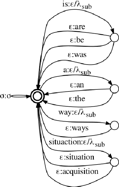 Figure 3 for The CUED's Grammatical Error Correction Systems for BEA-2019