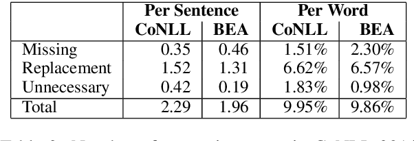 Figure 4 for The CUED's Grammatical Error Correction Systems for BEA-2019