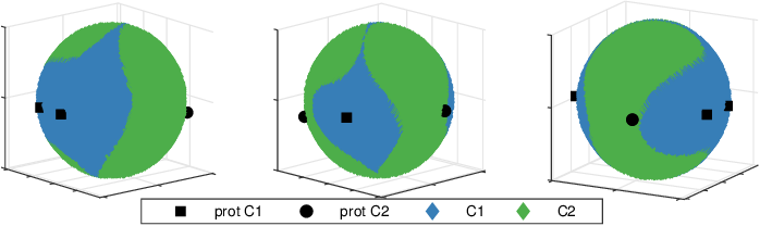 Figure 4 for Visualisation and knowledge discovery from interpretable models