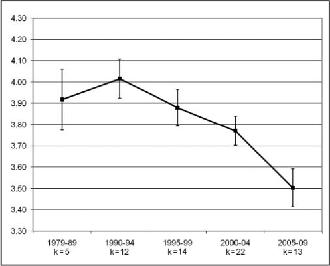Figure 1. College students' Empathic Concern scores by period Note: Capped vertical bars denote 1 SE.