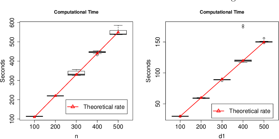 Figure 1 for STORE: Sparse Tensor Response Regression and Neuroimaging Analysis