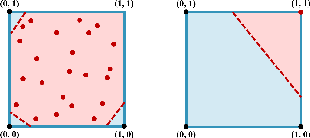 Figure 3 for Convolutional Generative Adversarial Networks with Binary Neurons for Polyphonic Music Generation