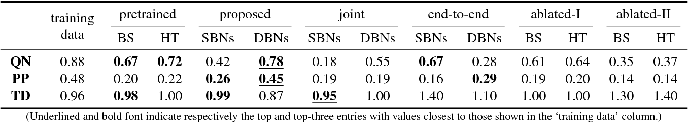 Figure 2 for Convolutional Generative Adversarial Networks with Binary Neurons for Polyphonic Music Generation