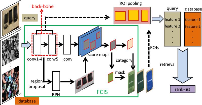 Figure 1 for Instance Search via Instance Level Segmentation and Feature Representation