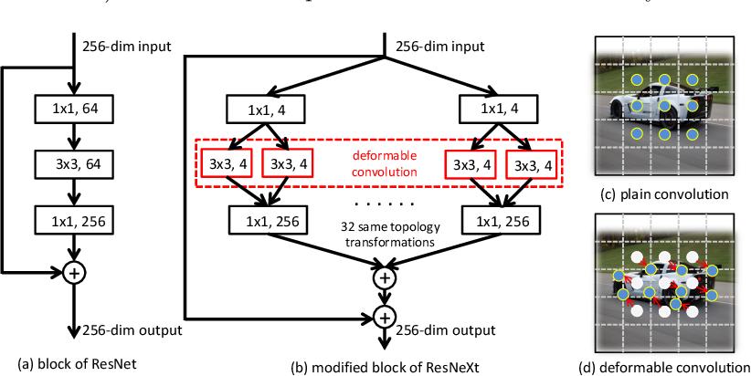 Figure 3 for Instance Search via Instance Level Segmentation and Feature Representation