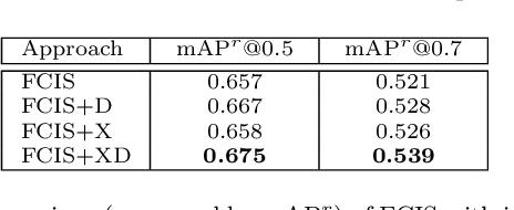 Figure 2 for Instance Search via Instance Level Segmentation and Feature Representation