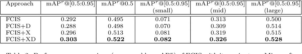Figure 4 for Instance Search via Instance Level Segmentation and Feature Representation