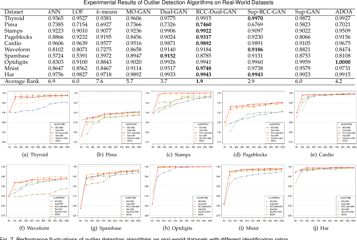 Figure 4 for RCC-Dual-GAN: An Efficient Approach for Outlier Detection with Few Identified Anomalies