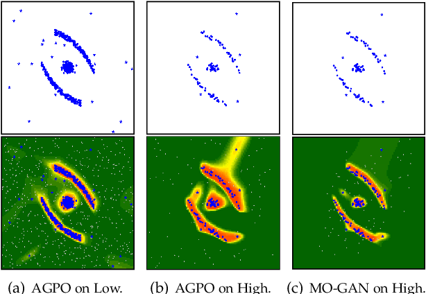 Figure 1 for RCC-Dual-GAN: An Efficient Approach for Outlier Detection with Few Identified Anomalies