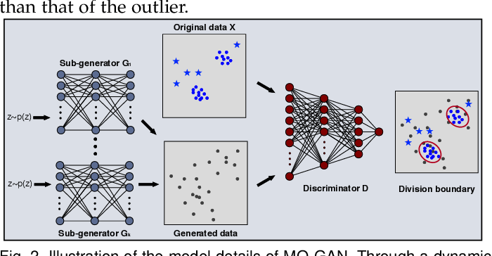 Figure 3 for RCC-Dual-GAN: An Efficient Approach for Outlier Detection with Few Identified Anomalies