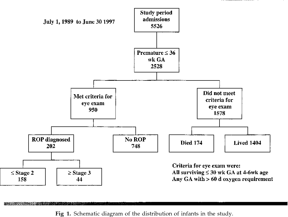 PDF] Current incidence of retinopathy of prematurity, 1989