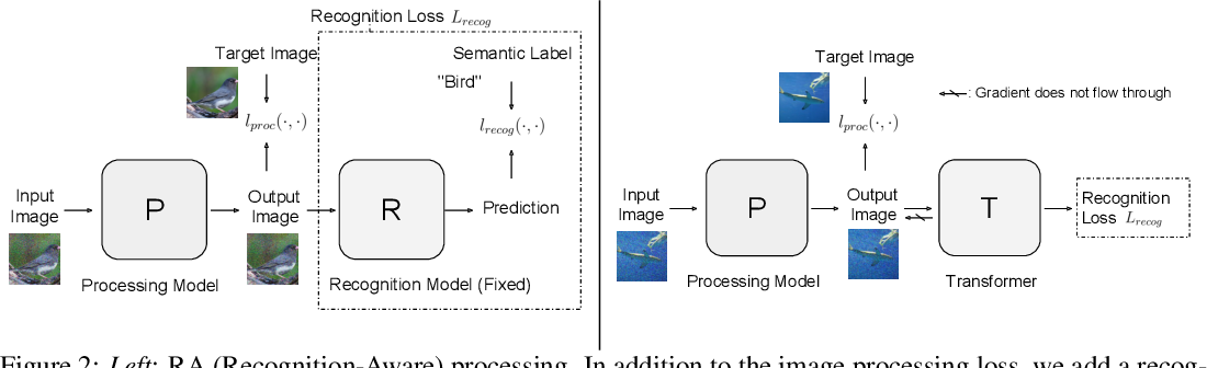 Figure 3 for Transferable Recognition-Aware Image Processing