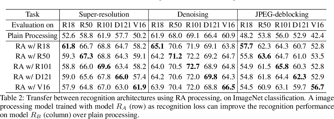 Figure 4 for Transferable Recognition-Aware Image Processing