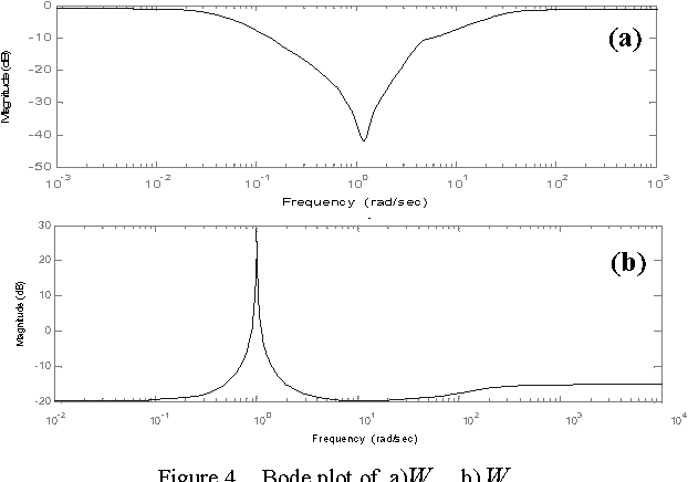 Figure 4 from Robust H∞, H2/H∞ controller for rotational