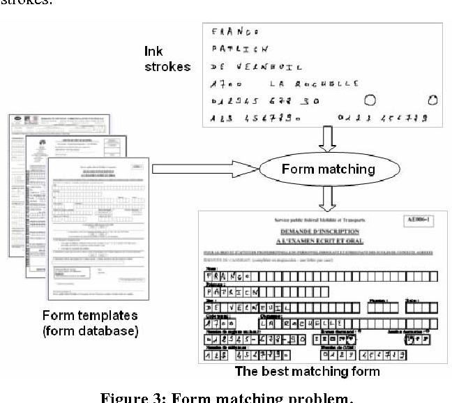 Figure 2 from Form recognition from ink strokes on tablet ...