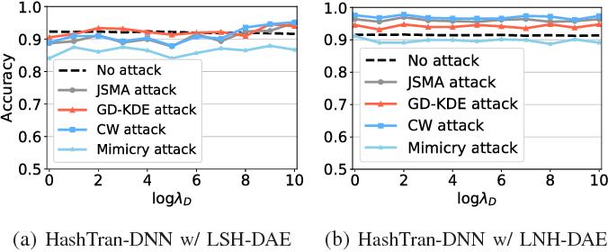 Figure 4 for HashTran-DNN: A Framework for Enhancing Robustness of Deep Neural Networks against Adversarial Malware Samples