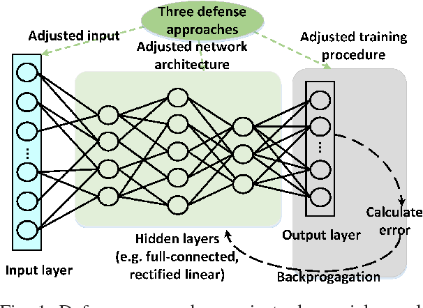 Figure 1 for HashTran-DNN: A Framework for Enhancing Robustness of Deep Neural Networks against Adversarial Malware Samples