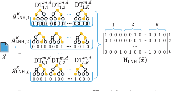 Figure 2 for HashTran-DNN: A Framework for Enhancing Robustness of Deep Neural Networks against Adversarial Malware Samples