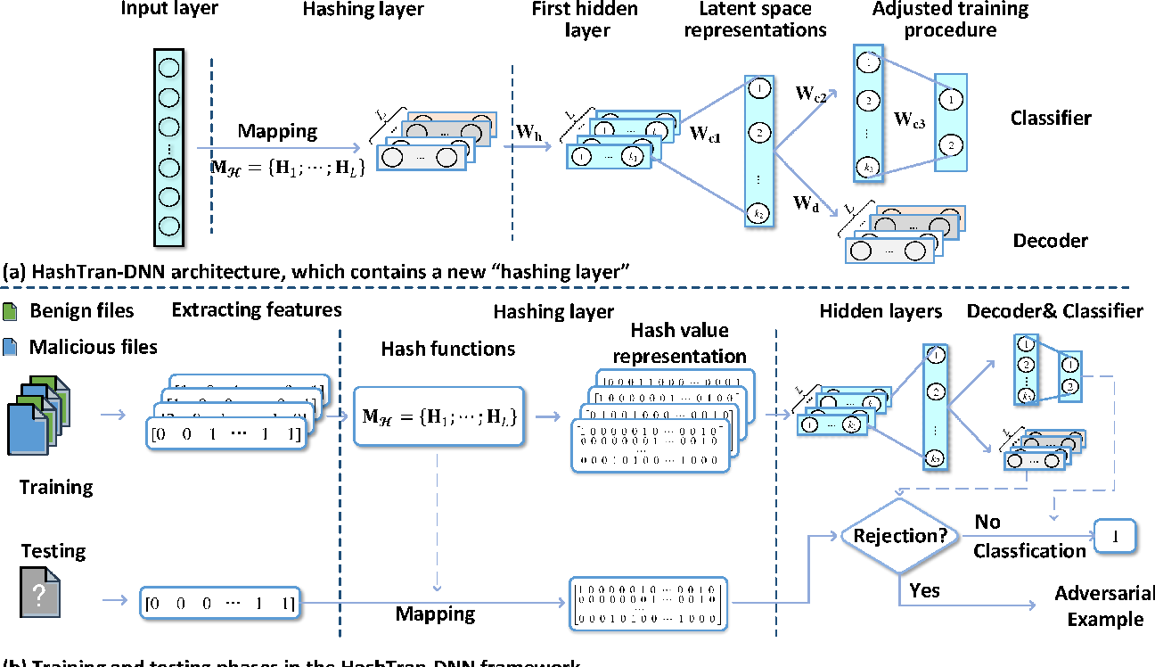 Figure 3 for HashTran-DNN: A Framework for Enhancing Robustness of Deep Neural Networks against Adversarial Malware Samples