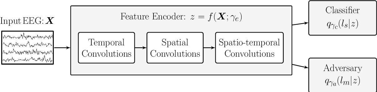 Figure 3 for EEG-based Texture Roughness Classification in Active Tactile Exploration with Invariant Representation Learning Networks