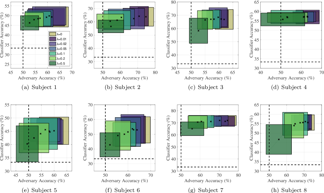 Figure 4 for EEG-based Texture Roughness Classification in Active Tactile Exploration with Invariant Representation Learning Networks