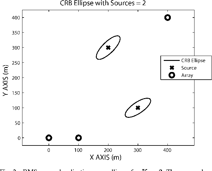 Fig. 2. RMS source localization error ellipses for K = 2. The sources have equal power.