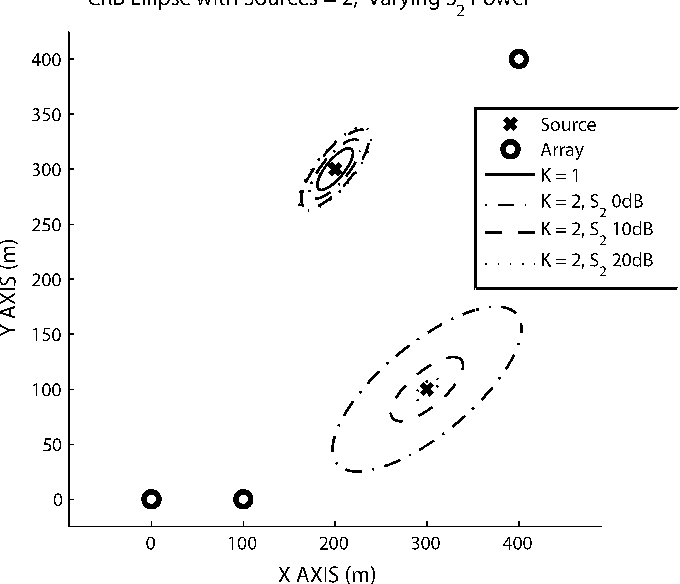 Fig. 4. RMS source localization error ellipses for K = 2. The power in the source at (200, 300) and the background noise level were constant. The source at (300, 100) was varied from 0, 10, and 20 dB.