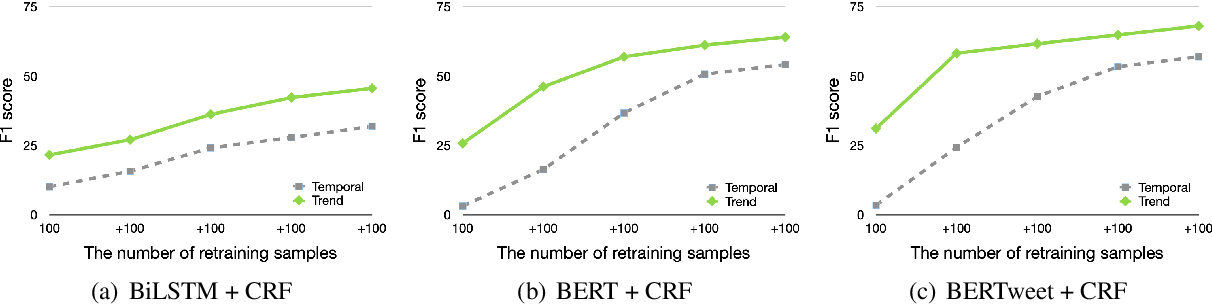 Figure 3 for Mitigating Temporal-Drift: A Simple Approach to Keep NER Models Crisp