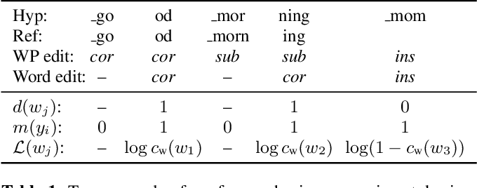 Figure 2 for Learning Word-Level Confidence For Subword End-to-End ASR