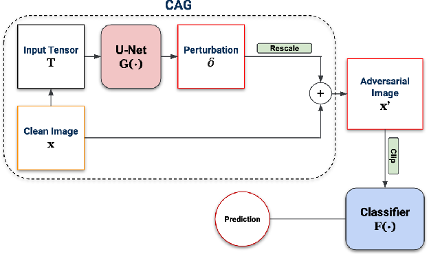 Figure 3 for CAG: A Real-time Low-cost Enhanced-robustness High-transferability Content-aware Adversarial Attack Generator