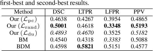 Figure 2 for Scanner Invariant Multiple Sclerosis Lesion Segmentation from MRI