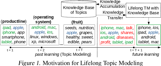 Figure 1 for Neural Topic Modeling with Continual Lifelong Learning