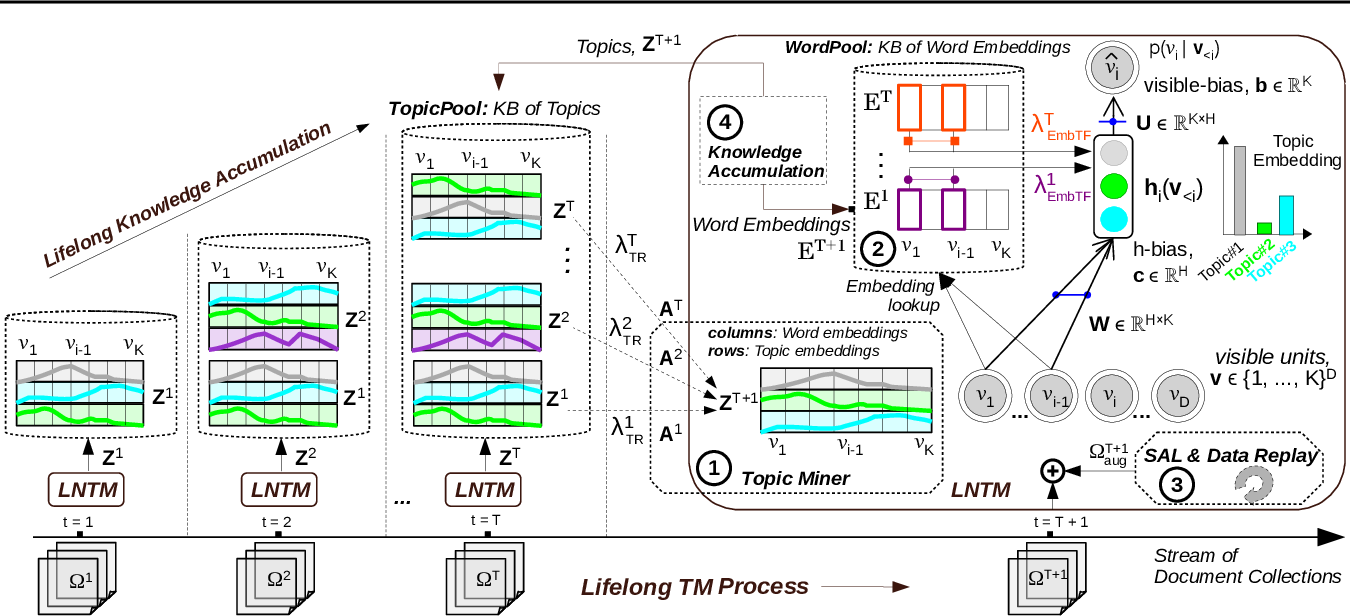 Figure 3 for Neural Topic Modeling with Continual Lifelong Learning