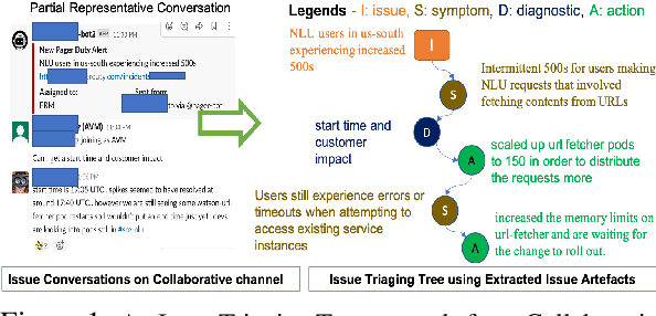 Figure 1 for Picking Pearl From Seabed: Extracting Artefacts from Noisy Issue Triaging Collaborative Conversations for Hybrid Cloud Services