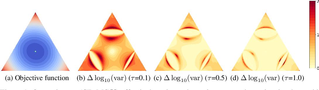 Figure 1 for Rao-Blackwellizing the Straight-Through Gumbel-Softmax Gradient Estimator