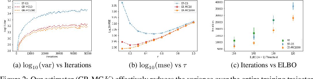 Figure 3 for Rao-Blackwellizing the Straight-Through Gumbel-Softmax Gradient Estimator