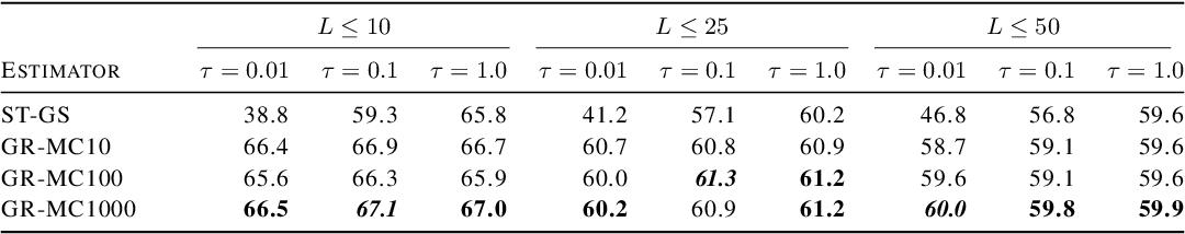 Figure 2 for Rao-Blackwellizing the Straight-Through Gumbel-Softmax Gradient Estimator