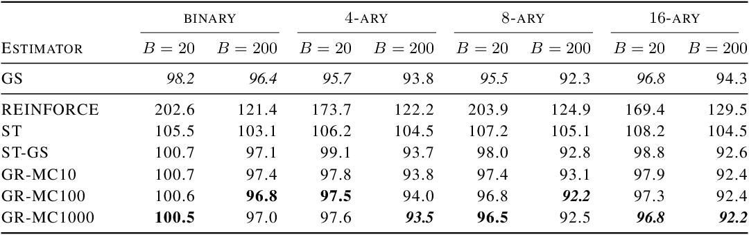 Figure 4 for Rao-Blackwellizing the Straight-Through Gumbel-Softmax Gradient Estimator