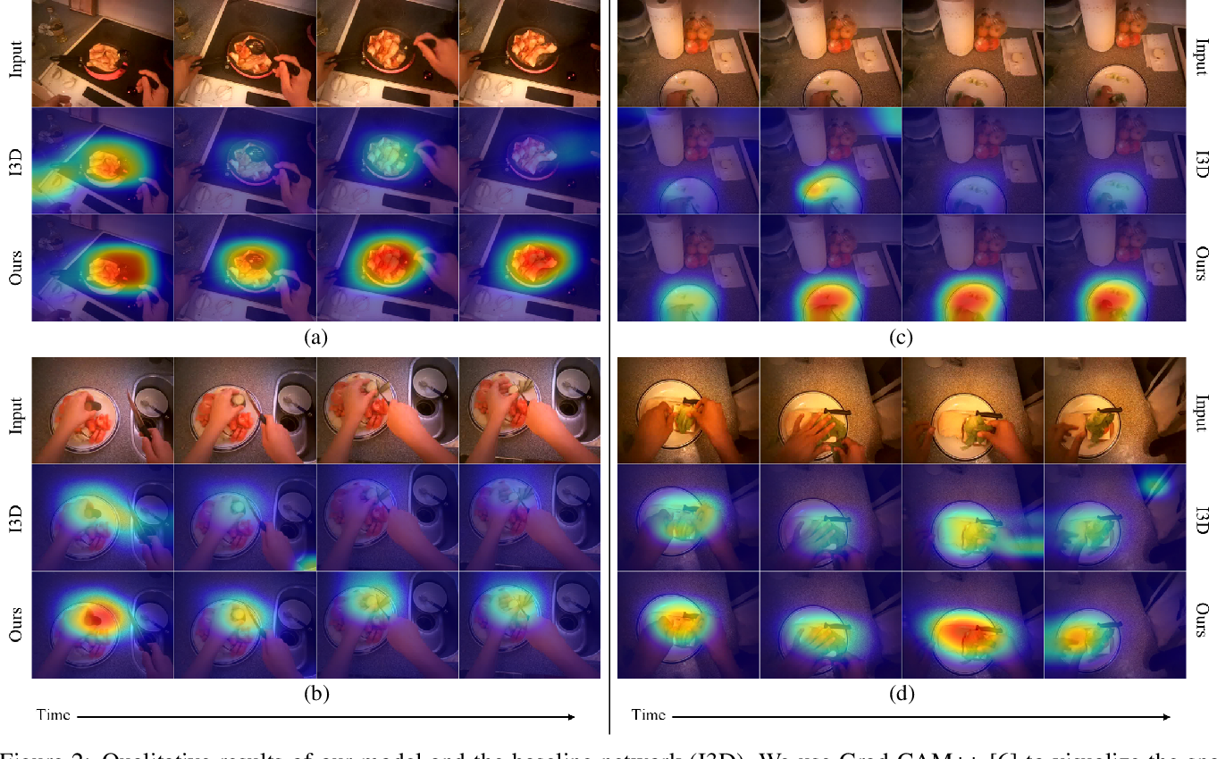 Figure 4 for Integrating Human Gaze into Attention for Egocentric Activity Recognition