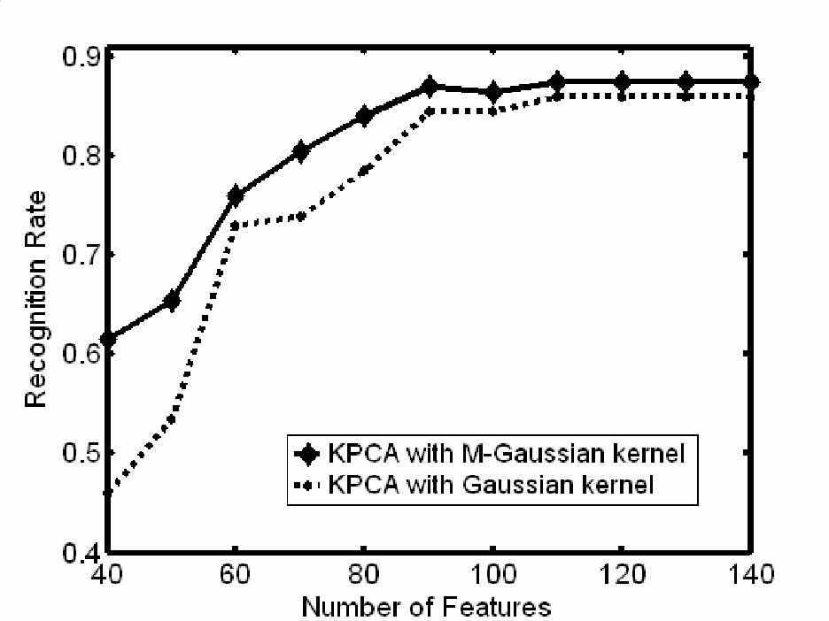 A Novel Matrix Norm Based Gaussian Kernel for Feature