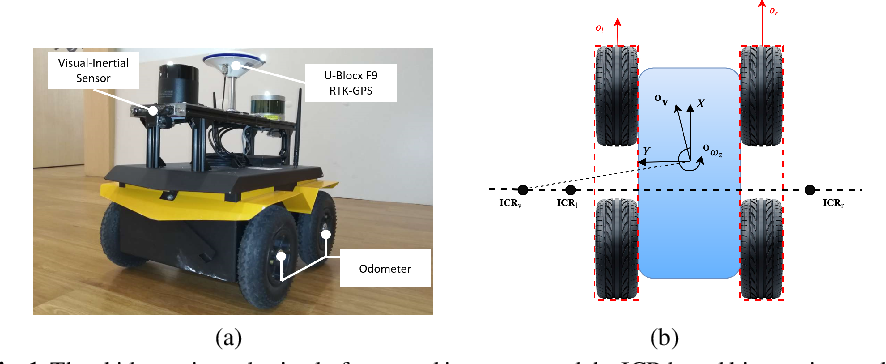 Figure 1 for Visual-Inertial Localization for Skid-Steering Robots with Kinematic Constraints