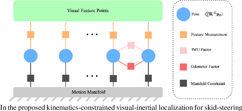 Figure 3 for Visual-Inertial Localization for Skid-Steering Robots with Kinematic Constraints