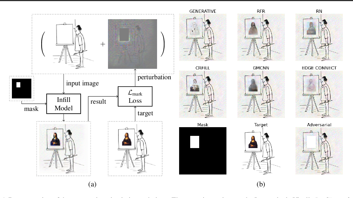 Figure 1 for Markpainting: Adversarial Machine Learning meets Inpainting