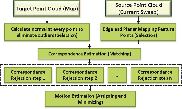 PCE-SLAM: A real-time simultaneous localization and mapping using