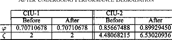 TABLE II VALUES OF ' AND FOR CIU-1 AND CIU-2 OF THE SYSTEM BEFORE AND AFTER UNDERGOING PERFORMANCE DEGRADATION