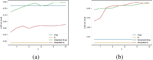Figure 2 for Towards Aggregating Weighted Feature Attributions